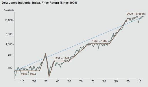 Para cuándo una salida de la crisis. Gráfico.