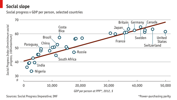 PIB vs SPI