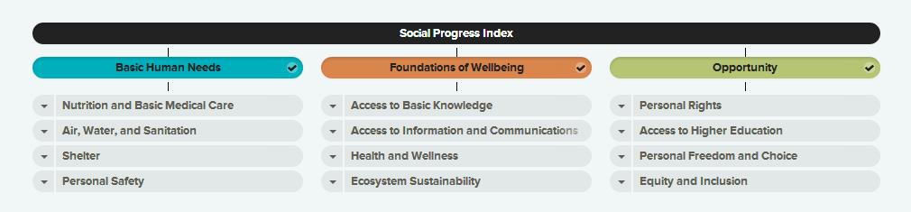 Social Progress Index (SPI)