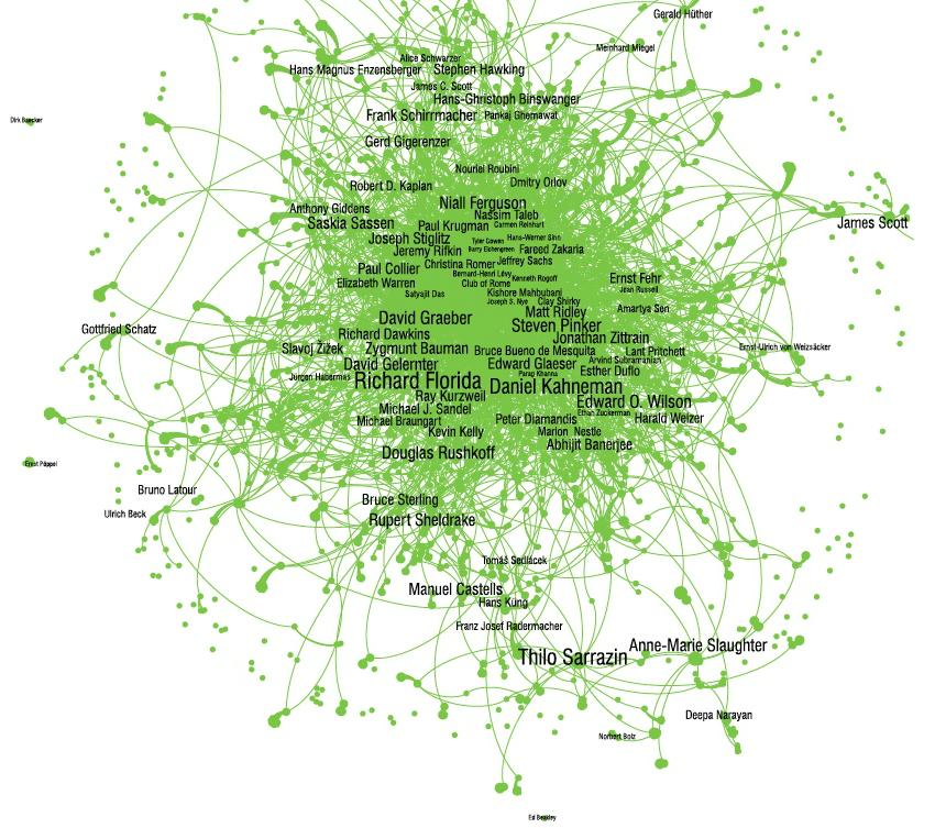 Principales pensadores 2013 y sus interconexiones. Los economistas los que mas influencia tienen.