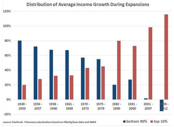 Distribución riqueza epoca expansion recuperacion