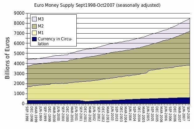 Clases de dinero europa