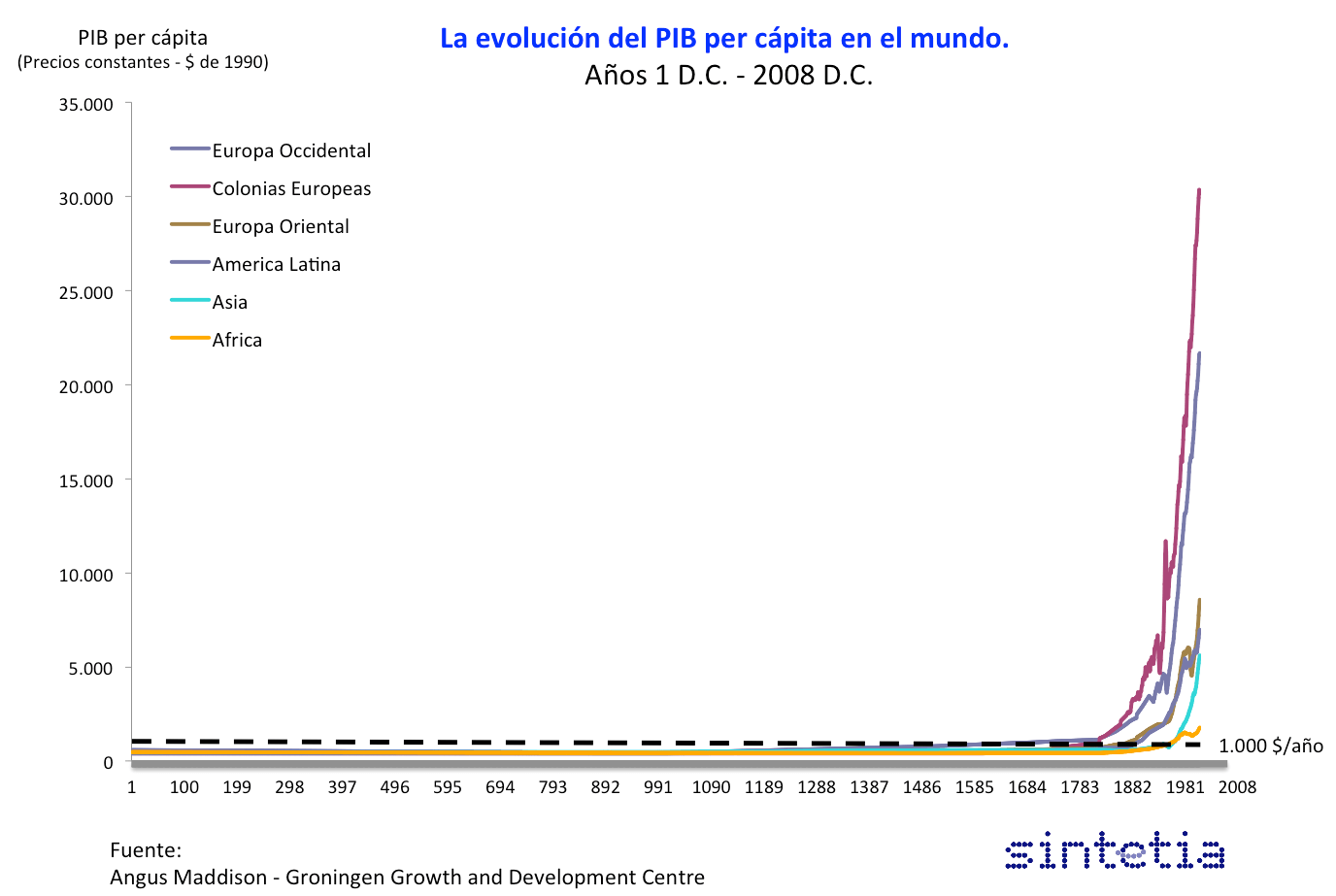 Evolución PIB per cápita en el mundo desde el año cero