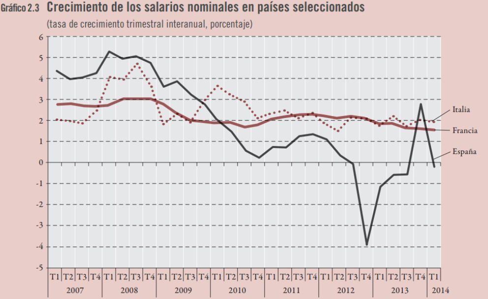 Evolución salarios españa 2014