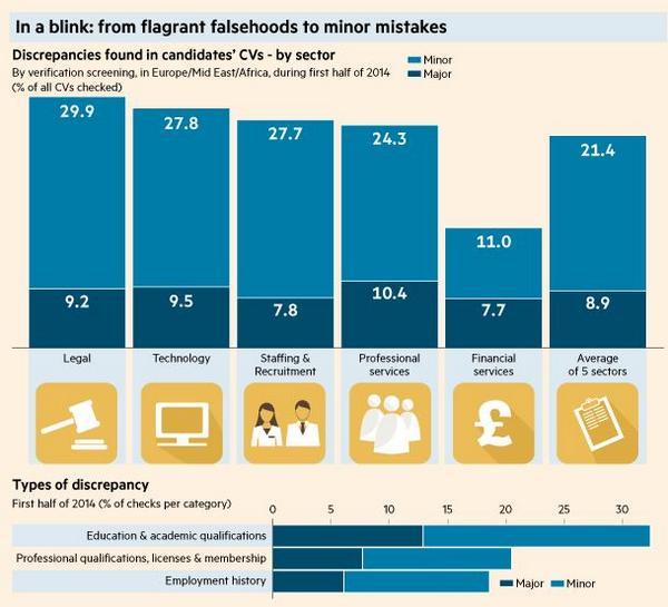 Abogados mienten 25% curriculum