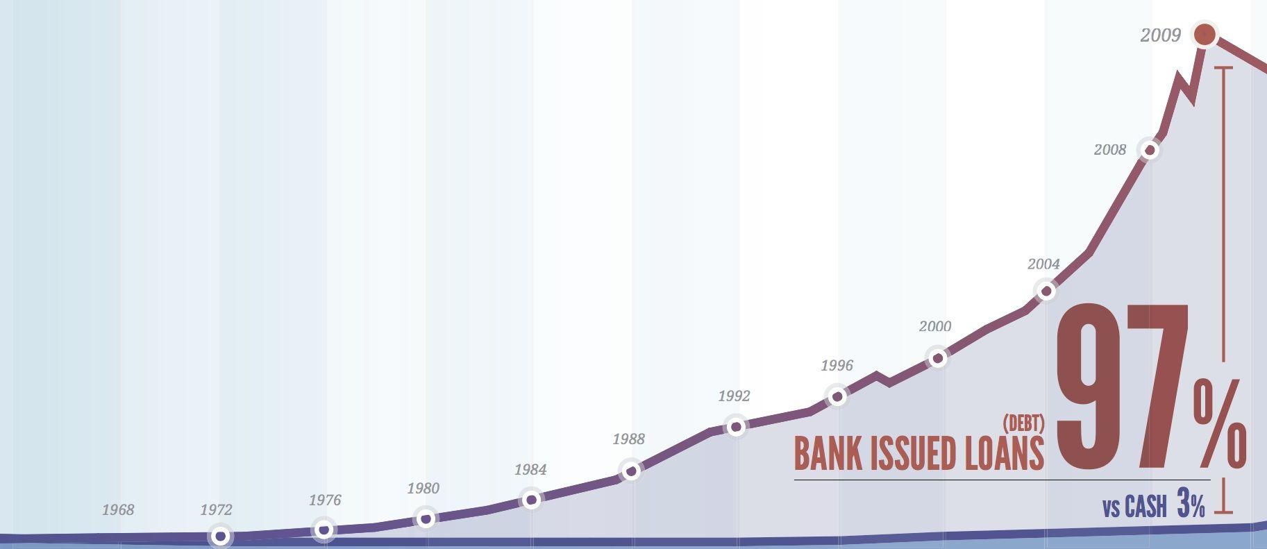Cantidad dinero deuda creado en Inglaterra