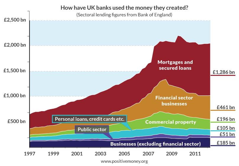 Dinero prestado por sectores en UK