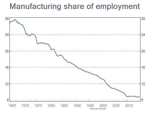 orcentaje de empleos en manufactura en Estados Unidos