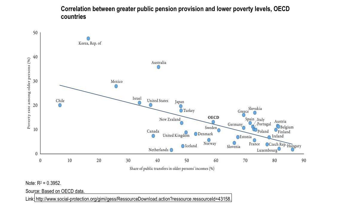 Relación entre el sistema de jubilación y pobreza por países