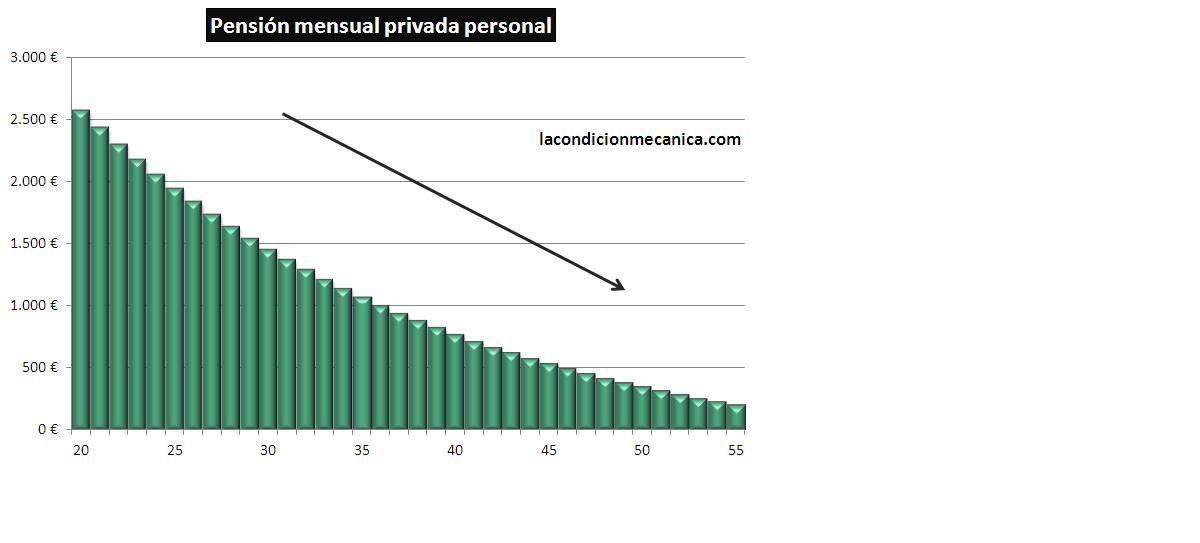 Pensión mensual privada ahorrando 200 euros al mes según la edad en que comiences a hacerlo
