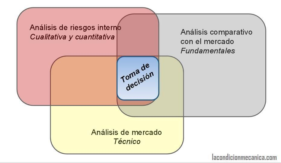 Metodología análisis MaB y MaRF