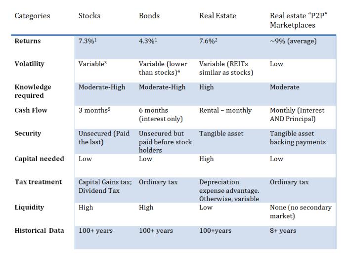 Comparacon P2B y otros activos