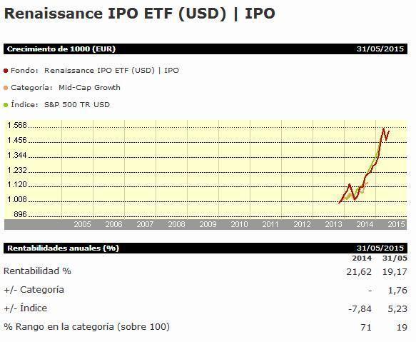 IPO rentabilidad ETF