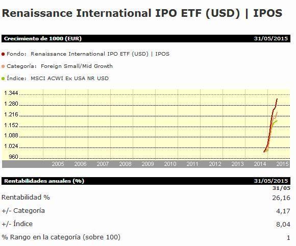 IPOS rentabilidad ETF