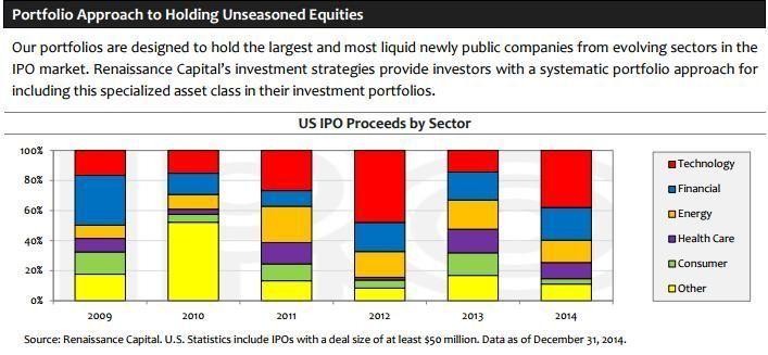 Composición IPO Index