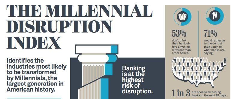Millenial Disruption Index - Estratega Financiero