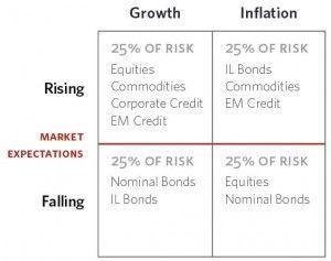 Diversificación de cartera de inversión