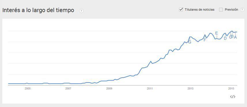 Búsqueda app en google trends - estrategafinanciero