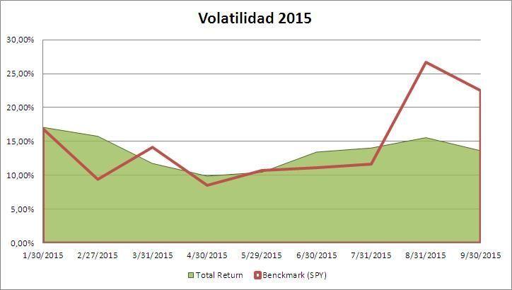 Volatilidad 2015 Septiembre Total Return Portfolio - estrategafinanciero