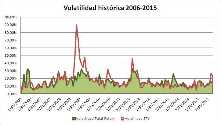 Volatilidad Total Return Portfolio - estrategafinanciero