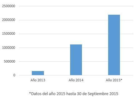 Datos Arboribus - plataforma de crowdlending españa