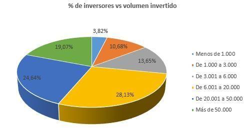 Inversor de Arboribus 2