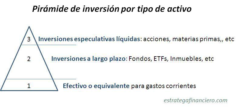 Pirámide de inversión por tipo de activo - estrategafinanciero,com