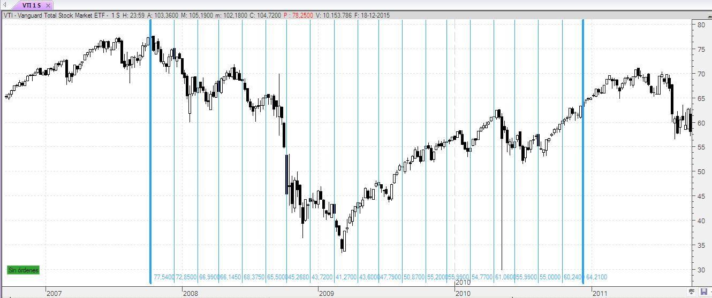 Dollar Cost Averaging - metodo de inversión, gestión del ahorro