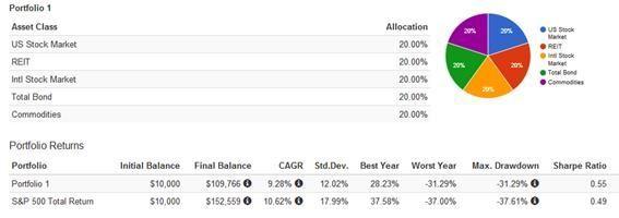 Rebalanceo Ivy League Portfolio Mebane Faber - Estratega Financiero