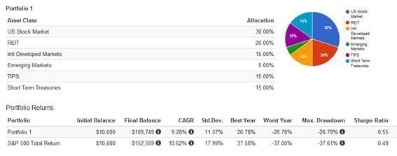 Rebalanceo Ivy League Portfolio - Estratega Financiero