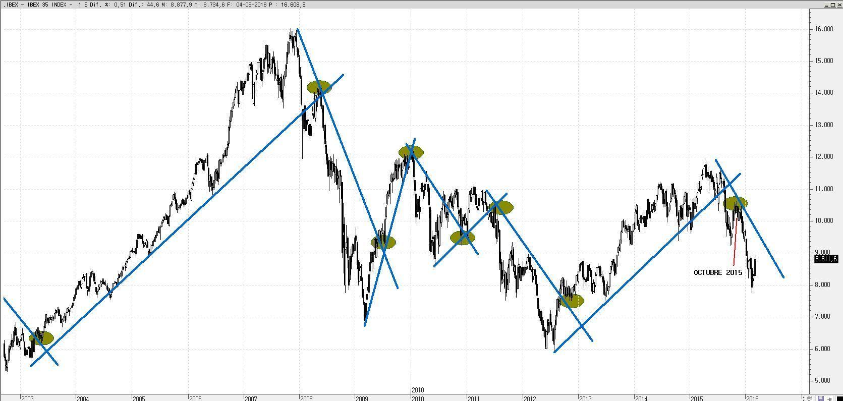 Aprende a interpretar gráficos de bolsa