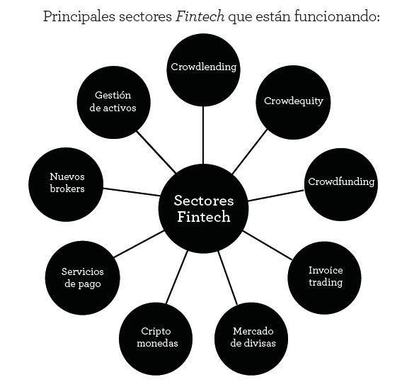 Principales sectores fintech - estrategafinanciero.com