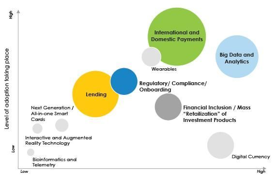 Regulacion y supervision Fintech
