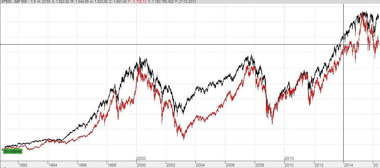 S&P500 y DAX