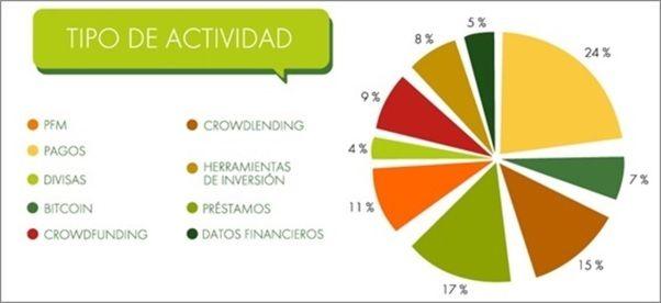 Las Principales Plataformas Fintech en España