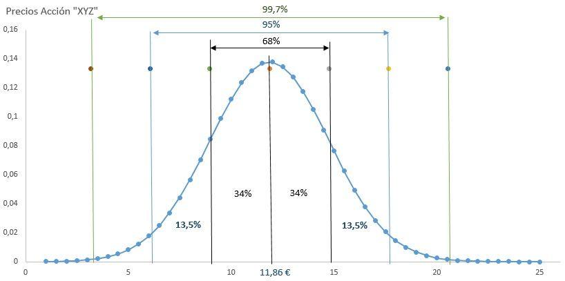 Estrategia de estadistica y probabilidad en opciones binarias