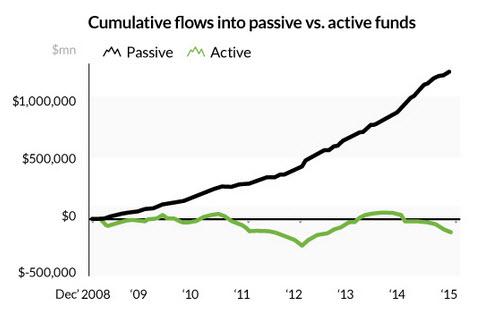 Fondos de inversion activos y pasivos
