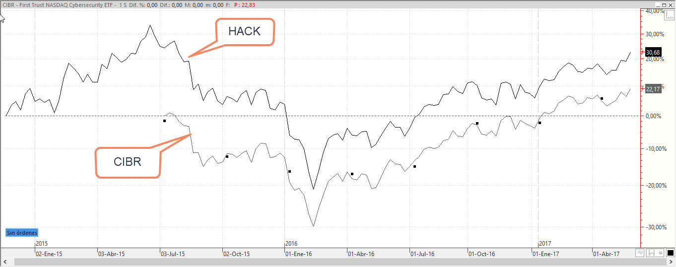 Comparacion Hack y CIBR