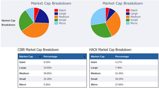 Comparacion indices ciber seguridad por tamaño de sus empresas