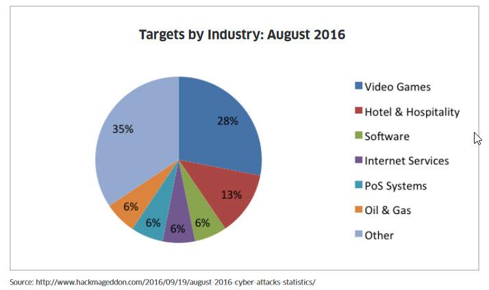 Compisicion indice cibersegurdad por industrias