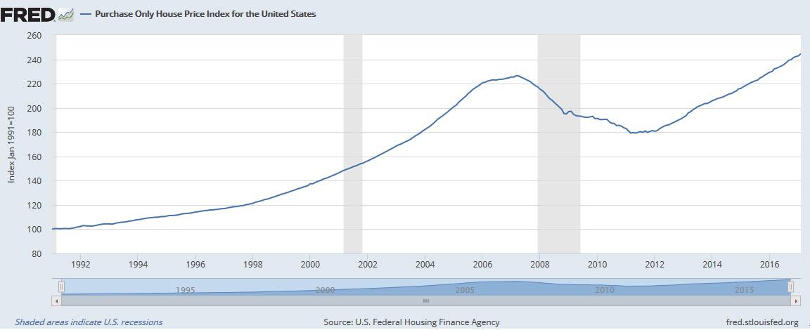House Price Index USA - nivel precios vivienda