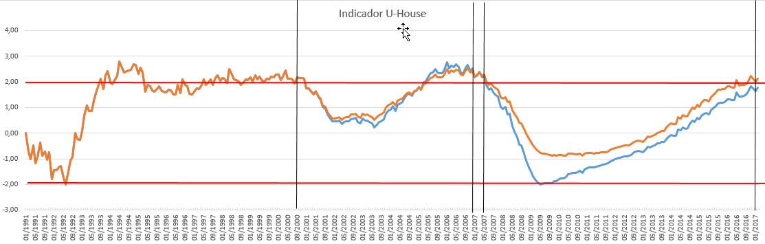 Indicador U-House para predecir burbuja inmobiliaria