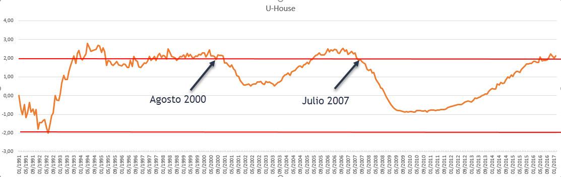 Indicador U-House burbuja inmobiliaria empleo y bolsa