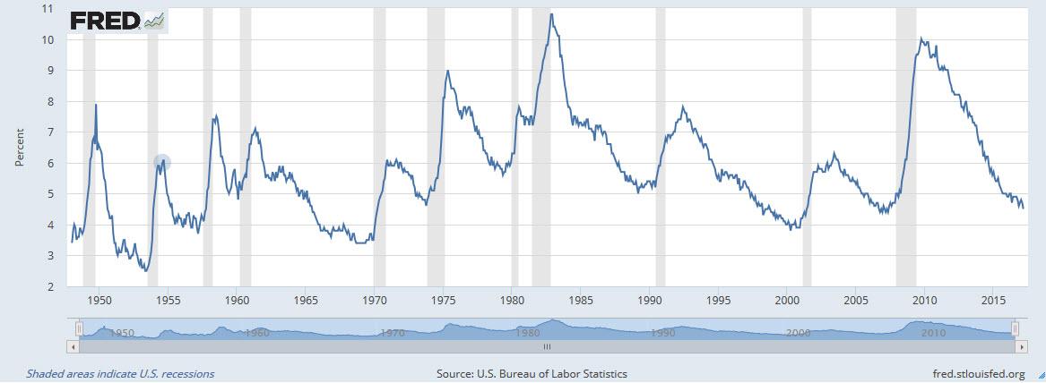 Tasa histórica de desempleo USA