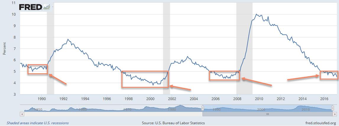 Tasa desempleo recesion