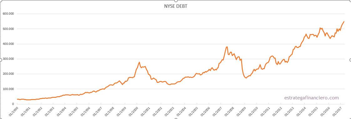 NYSE DEBT