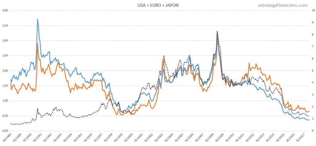 USA EUROPA y JAPON vs Commodities
