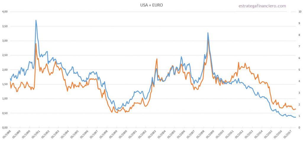 USA y EURO contra materias primas