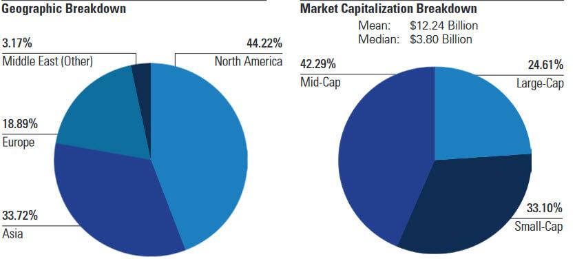 distribucion paises ROBO GLOBAL ROBOTICS AND AUTOMATION INDEX