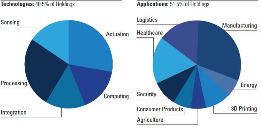 indice robo reparto por sectores